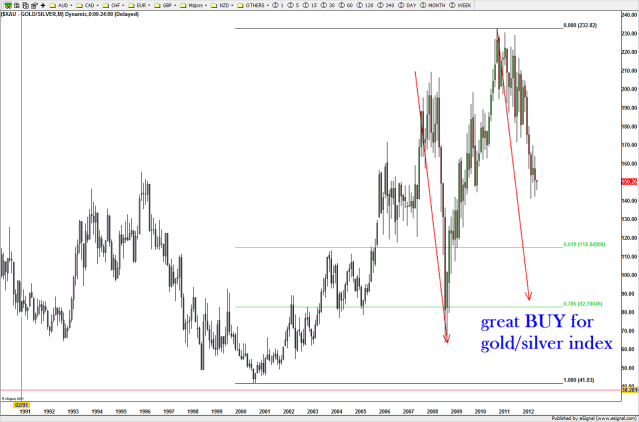 As the move was underway AND the metals had topped, this became a very nice target to watch