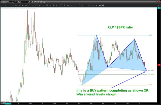 XLP / $SPX ratio analysis