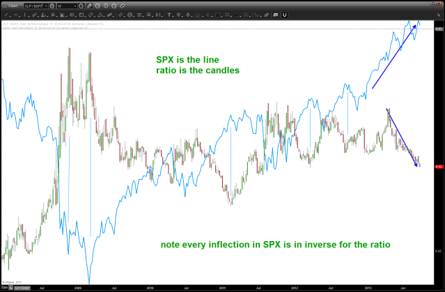 ratio w/ the SPX overlaid on top off it as the line