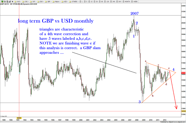 Long term monthly chart showing the potential completion of the 5 wave triangle ....note, the area for wave (e) to complete