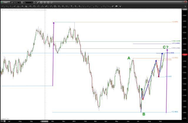 Daily chart showing the flat correction completed