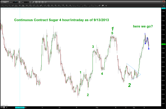 sure looks like we are forming a bottom ... stay tuned and Fruit Loops are going to get more expensive