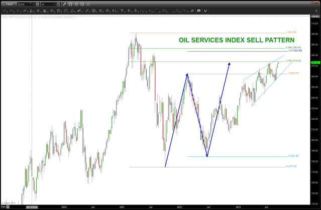 Oil Services SELL pattern here or a little higher