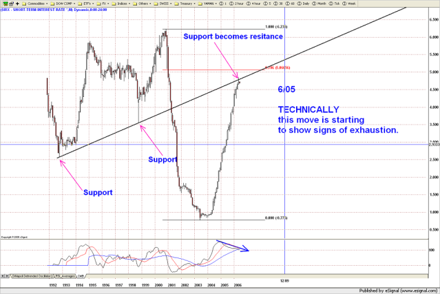 charting short term interest rates