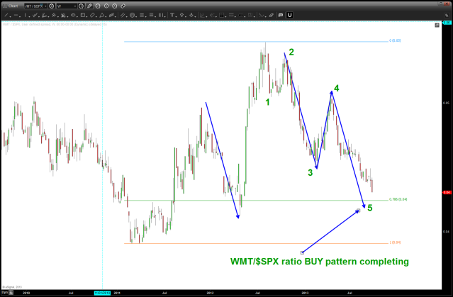 buy pattern coming into play a little lower