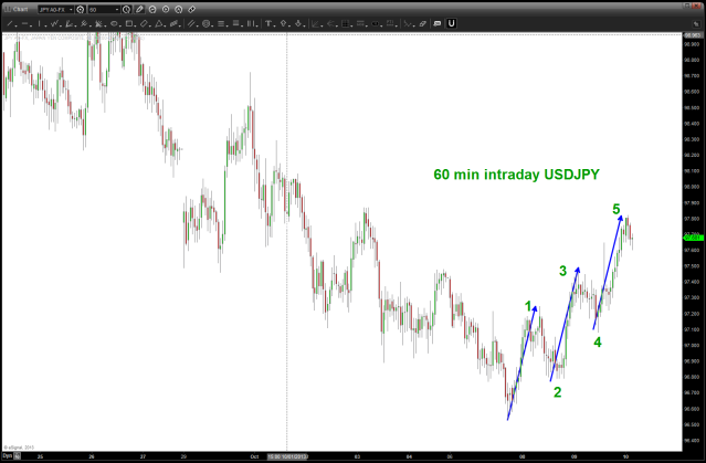 60 min chart as of 0400 10/10/2013 ... pullback coming to buy (?)