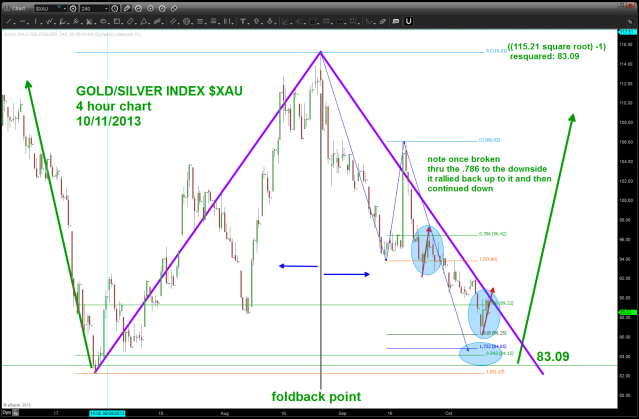 Gold Silver Index double bottom potential?