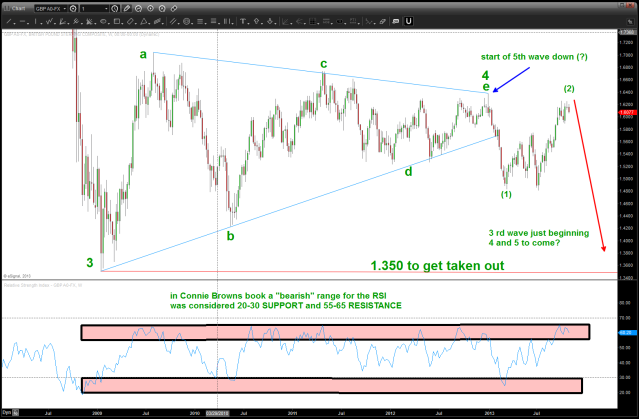 bearish RSI zones on the POUND showing how this could POTENTIALLY fit into the context of a 4 year triangle