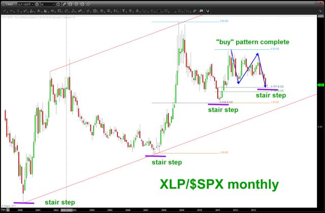 Long term monthly w/ bullish stair steps present