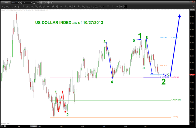 US Dollar Index Weekly