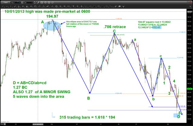 October 30 2013 TSLA pattern