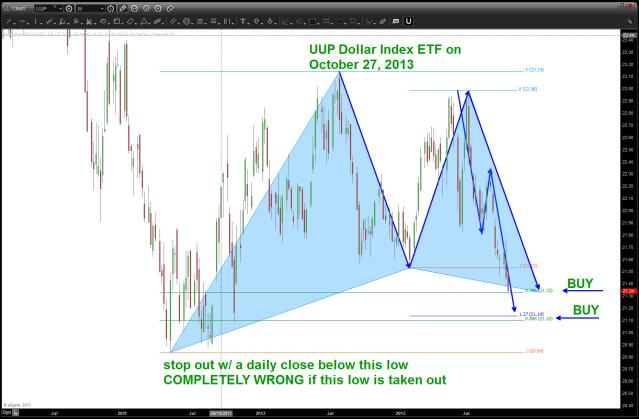 UUP Dollar ETF (BULL)