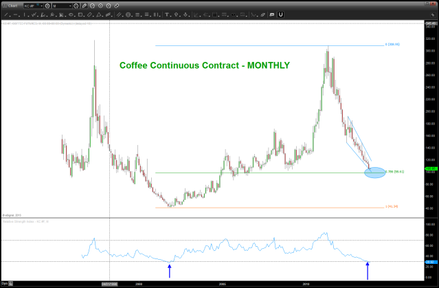 Coffee Continuous Contract Monthly approaching major support