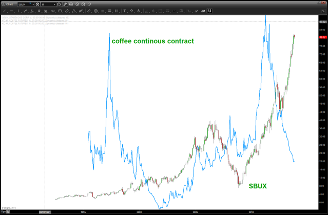Coffee (line) and SBUX (candles) plotted together ...