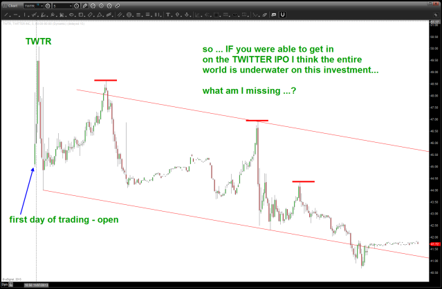 TWTR end of the 2nd day of trading