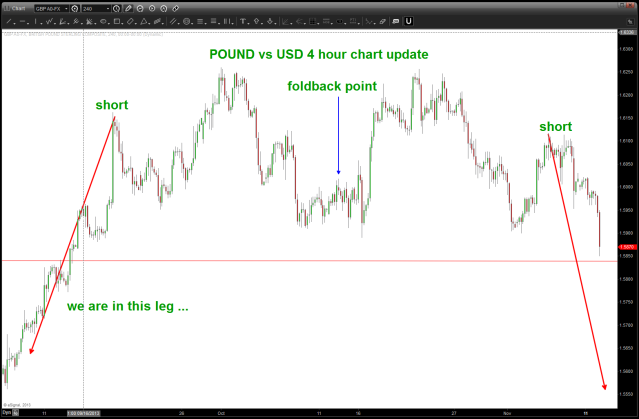 Pound Foldback in action