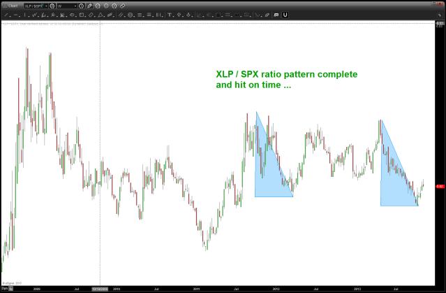 November 10 2013 XLP SPX ratio