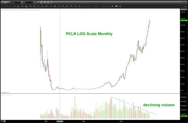November 11 2013 PCLN VOLUME