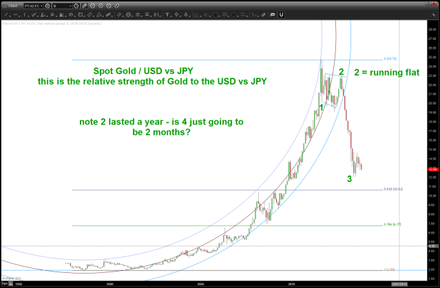 Relative Strength of Spot Gold vs USDJPY
