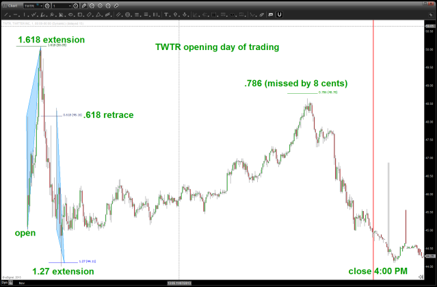 TWTR first day of trading intraday chart