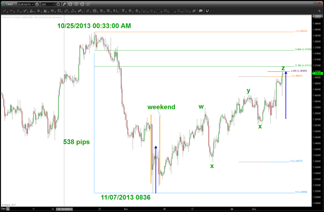 EUR vs USD 12/06/2013