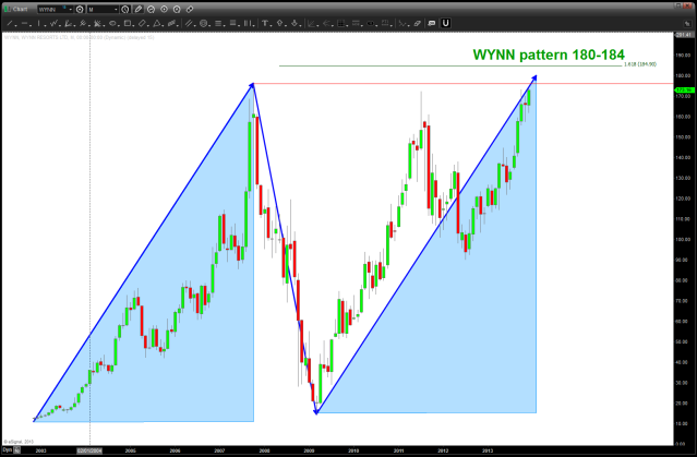 WYNN Pattern Complete at 180-184