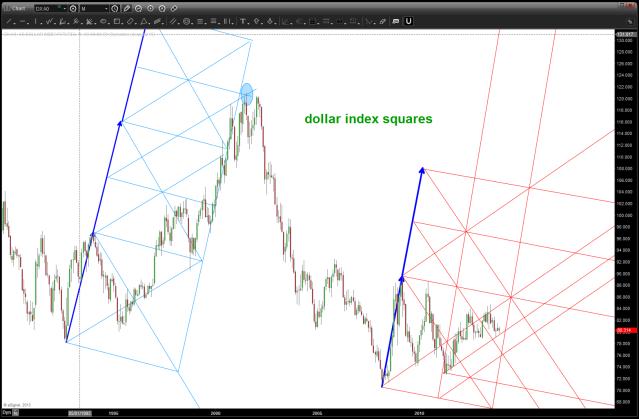 dollar index squares