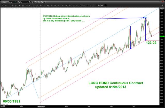 Long Bond updated 1/4/2014