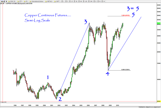 TOP in COPPER approaching in 12/2010