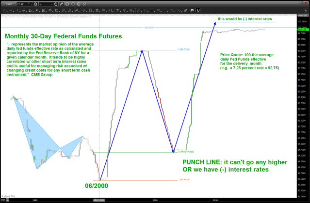 30 day fed fund futures