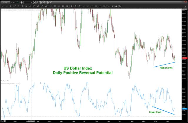 US Dollar Index Positive Reversal