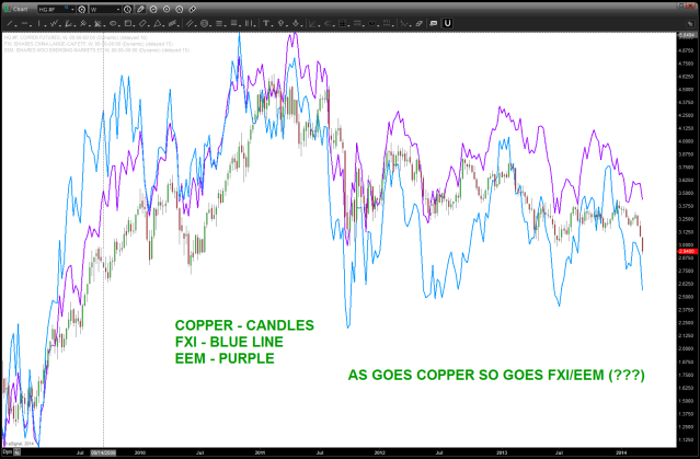 COPPER CORRELATION