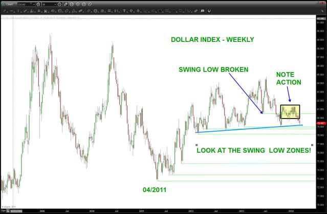 Dollar Index Swings