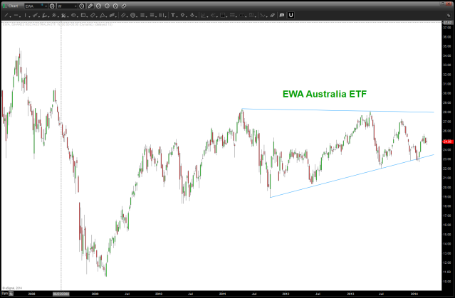 EWA Australia March 22 2014