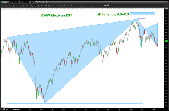 EWW Mexican ETF March 22 2014