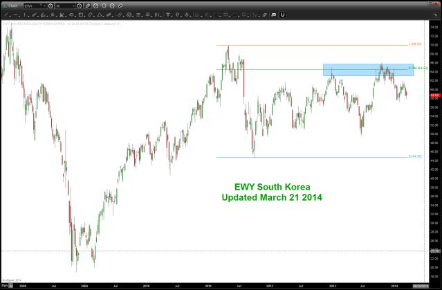 EWY Korea March 22 2014