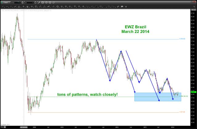 EWZ Brazil ETF