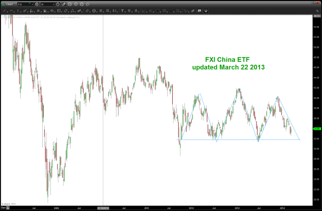 FXI China March 22 2014