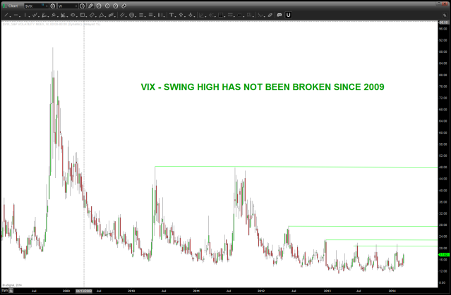 VIX SWING HIGHS