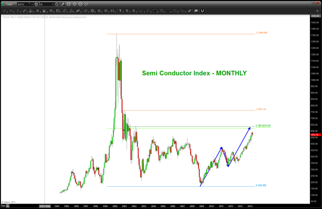 Semi Conductor Monthly