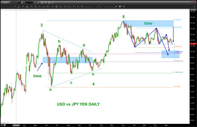 Daily Pattern Completing a little LOWER