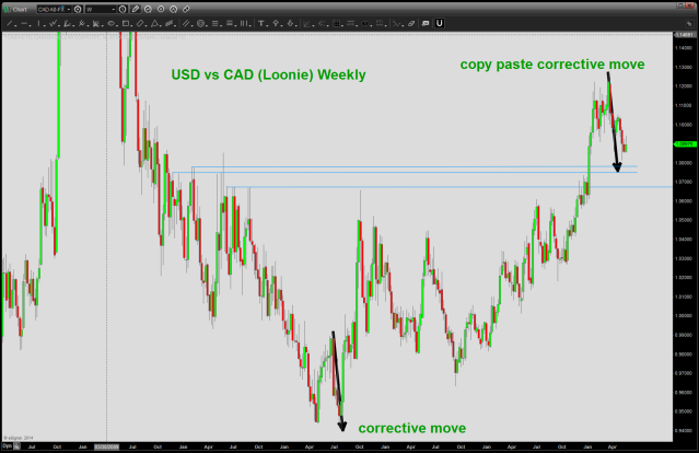 note the black arrows - equal corrective moves