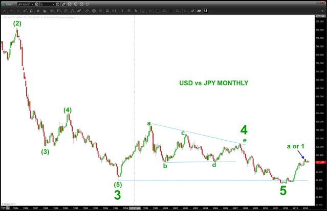 Long Term Monthly Picture