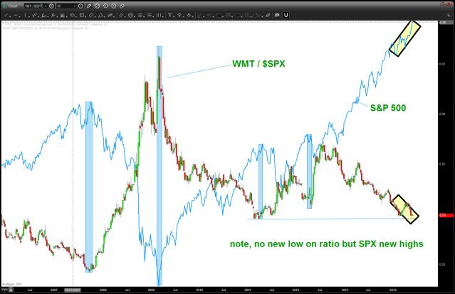 WMT/SPX ratio