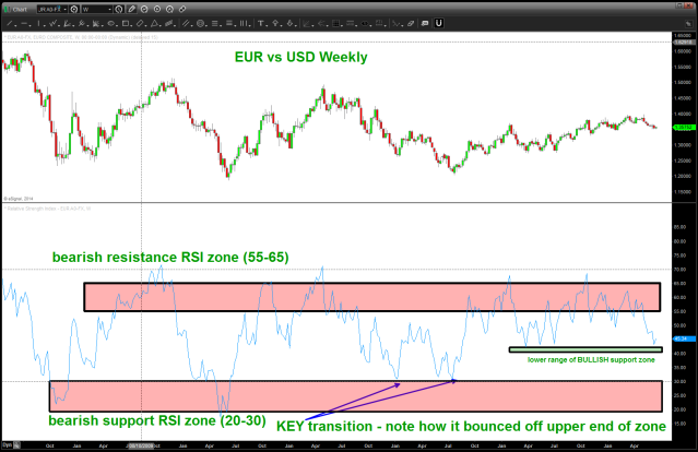 WEEKLY RSI Study EUR vs USD