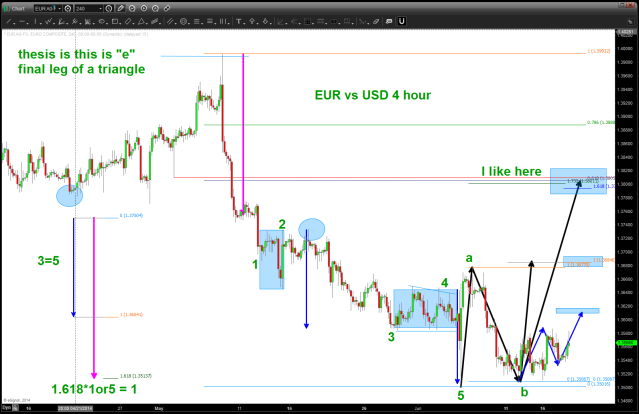 EURO 4 hour intraday