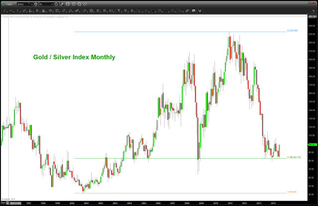 Gold Silver Index