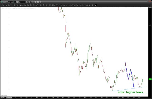 GLD / DJIA