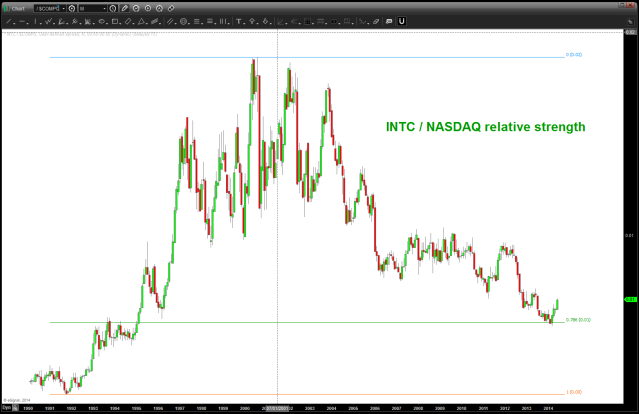ratio analysis of INTC / NASDAQ
