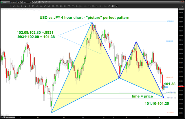 USD vs JPY 4 hour BUY pattern
